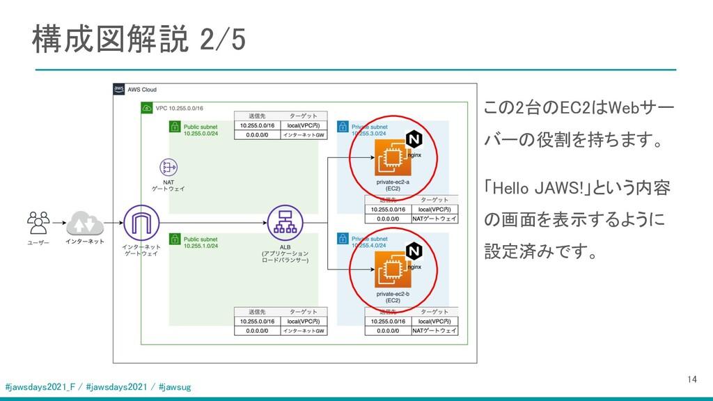 #jawsdays2021_F / #jawsdays2021 / #jawsug 構成図解説...