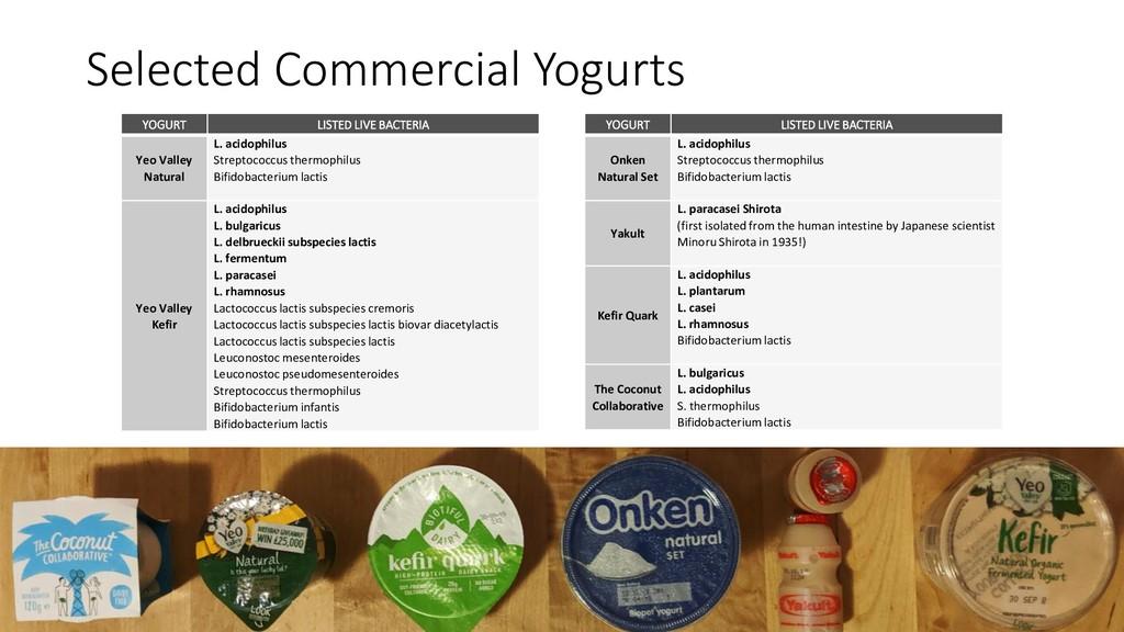 Selected Commercial Yogurts YOGURT LISTED LIVE ...