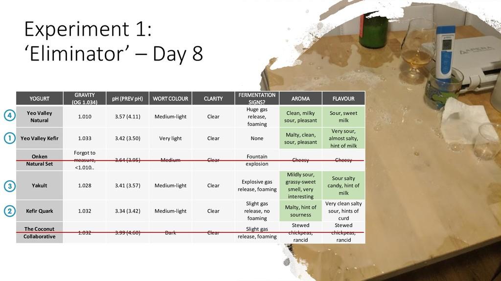Experiment 1: 'Eliminator' – Day 8 YOGURT GRAVI...