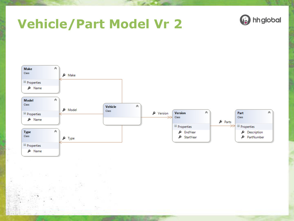 Vehicle/Part Model Vr 2