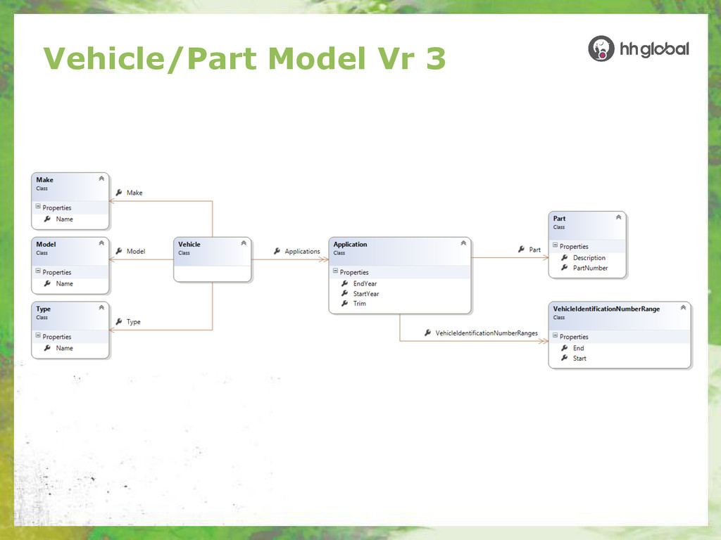 Vehicle/Part Model Vr 3
