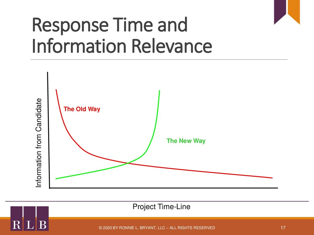 Response Time and Information Relevance B L R ©...