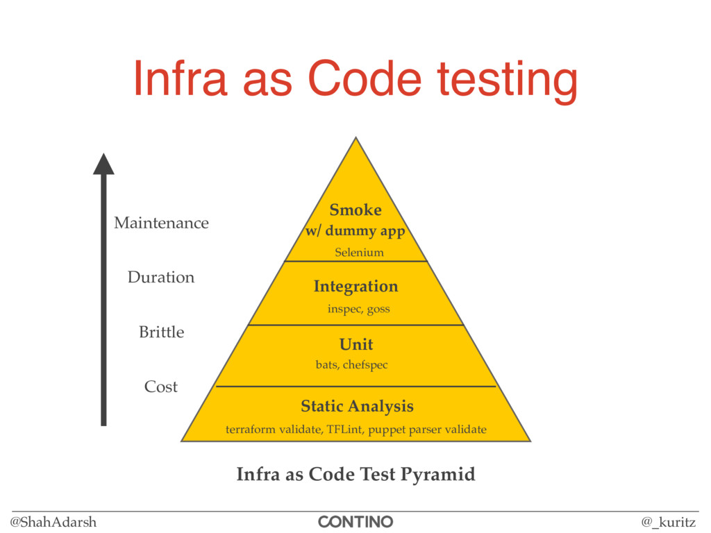 @ShahAdarsh @_kuritz Infra as Code testing Stat...