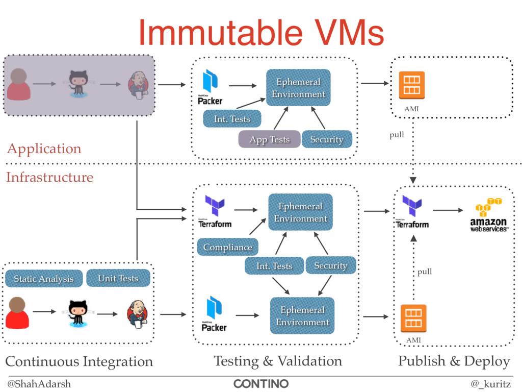 @ShahAdarsh @_kuritz Immutable VMs Infrastructu...