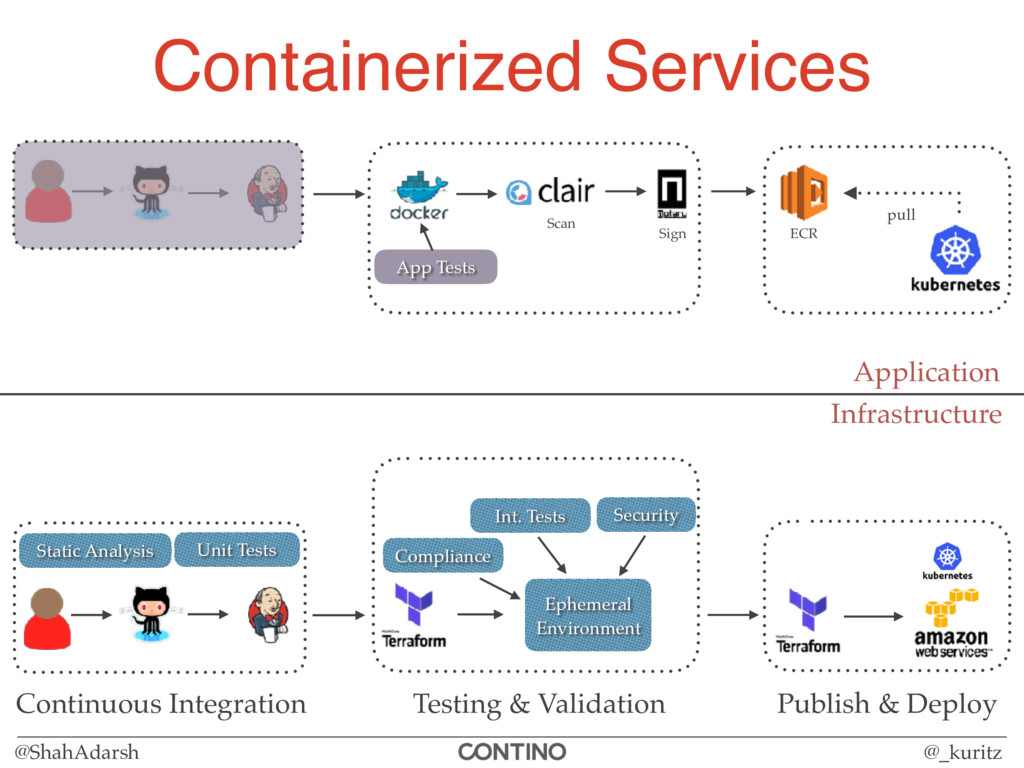@ShahAdarsh @_kuritz Containerized Services Inf...