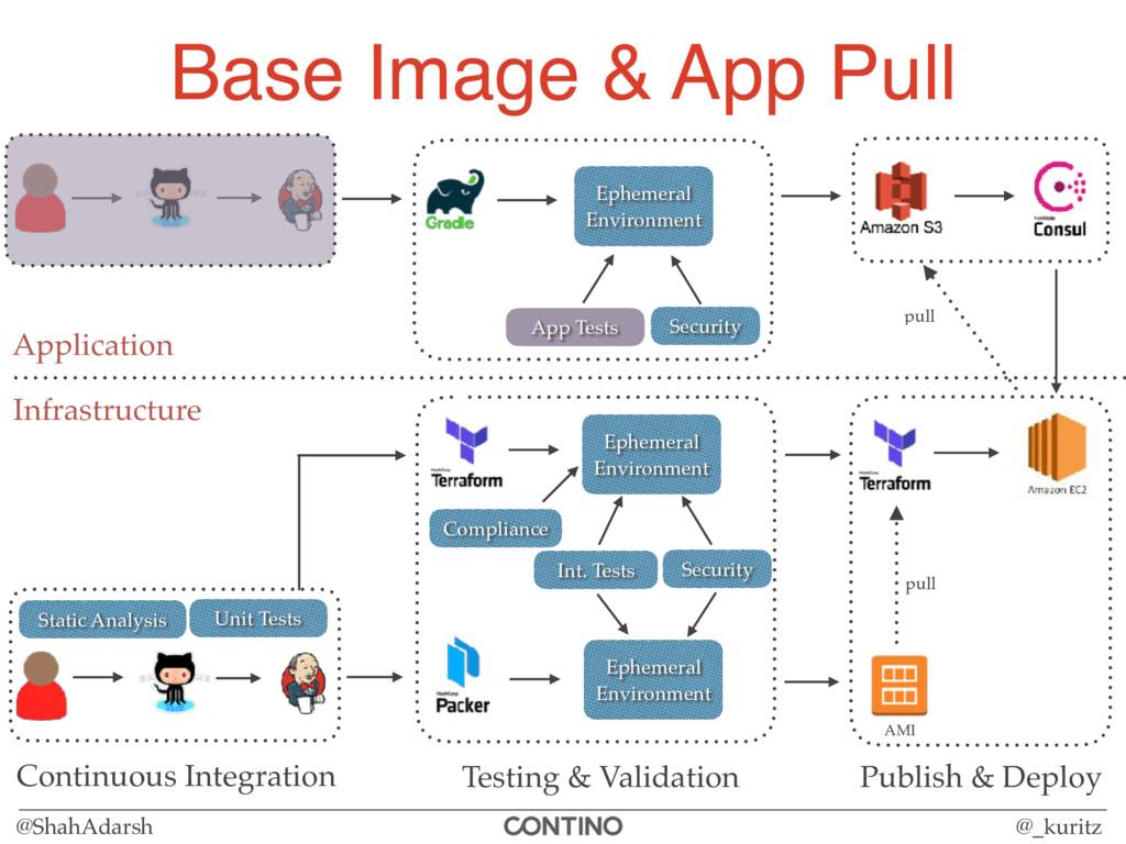 @ShahAdarsh @_kuritz Base Image & App Pull Infr...