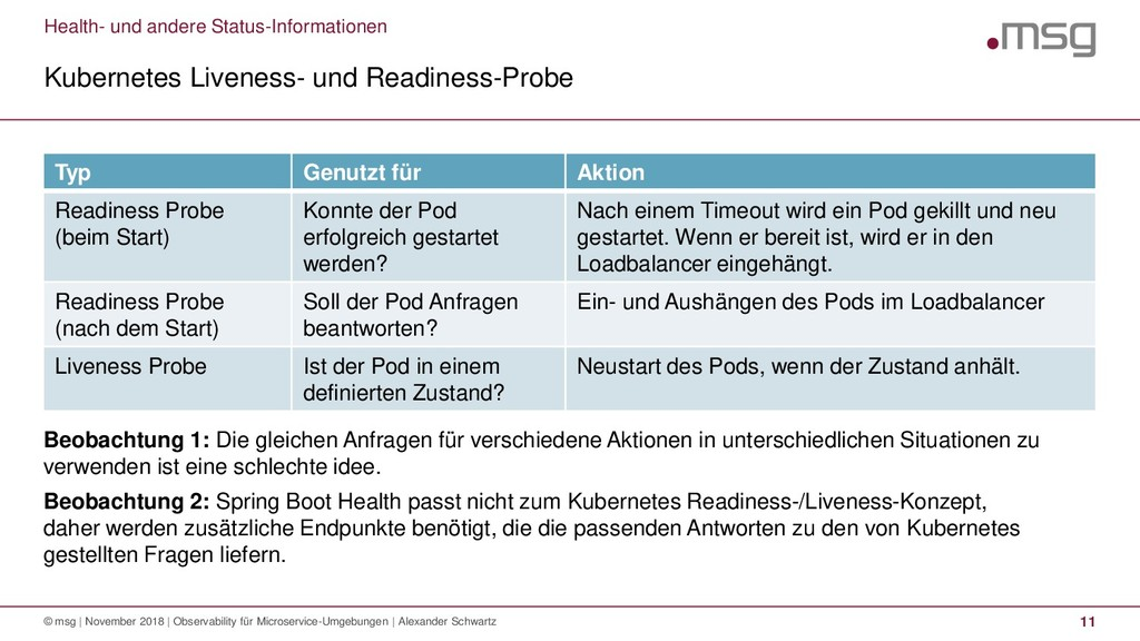 Health- und andere Status-Informationen Kuberne...