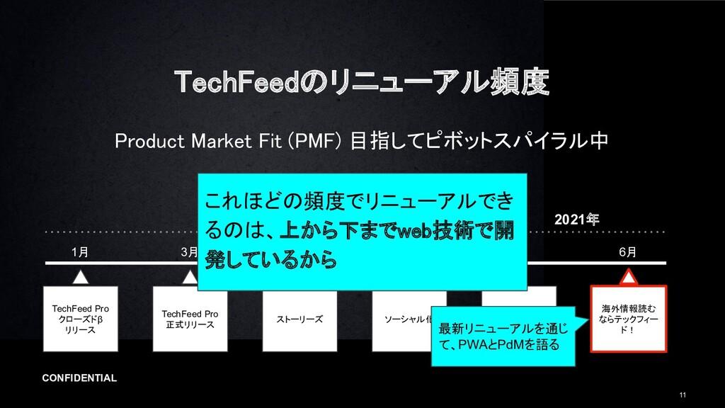 CONFIDENTIAL 11 TechFeedのリニューアル頻度 Product Mark...