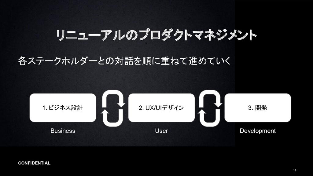 CONFIDENTIAL 14 リニューアルのプロダクトマネジメント 各ステークホルダーとの...