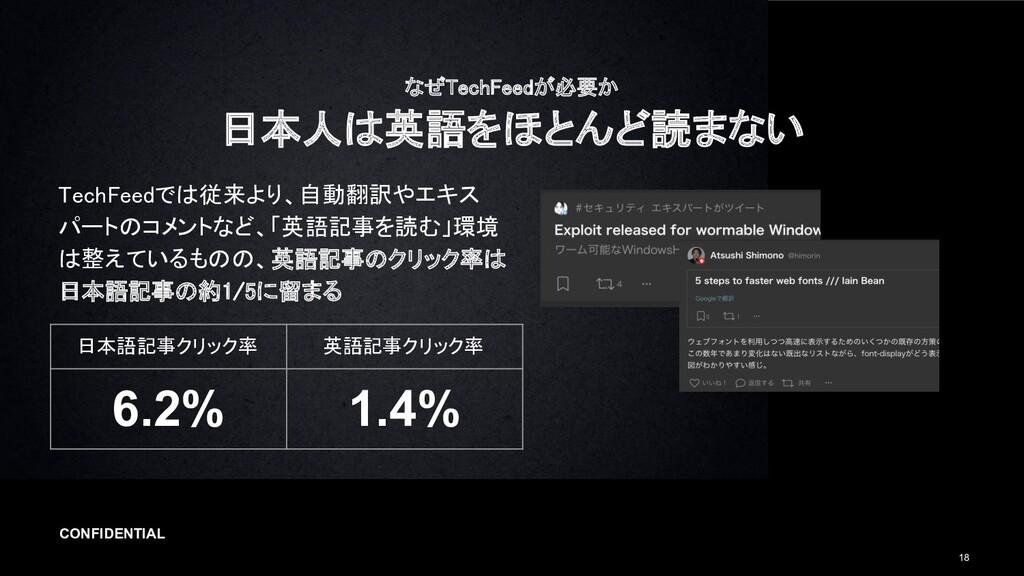 CONFIDENTIAL 18 なぜTechFeedが必要か 日本人は英語をほとんど読まない...