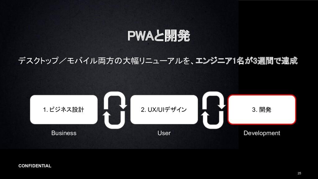 CONFIDENTIAL 25 PWAと開発 デスクトップ/モバイル両方の大幅リニューアルを...