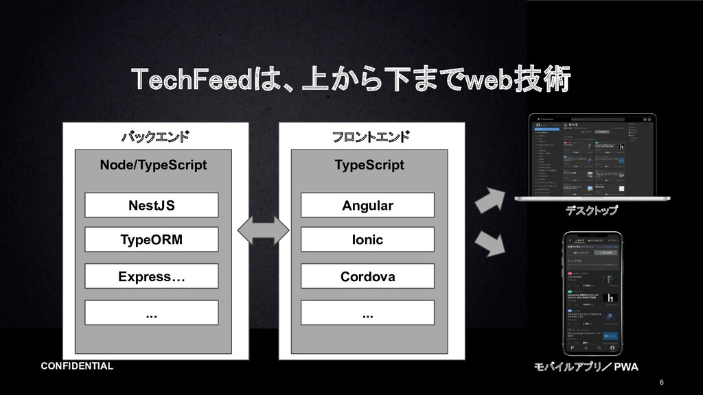 CONFIDENTIAL 6 TechFeedは、上から下までweb技術 バックエンド No...