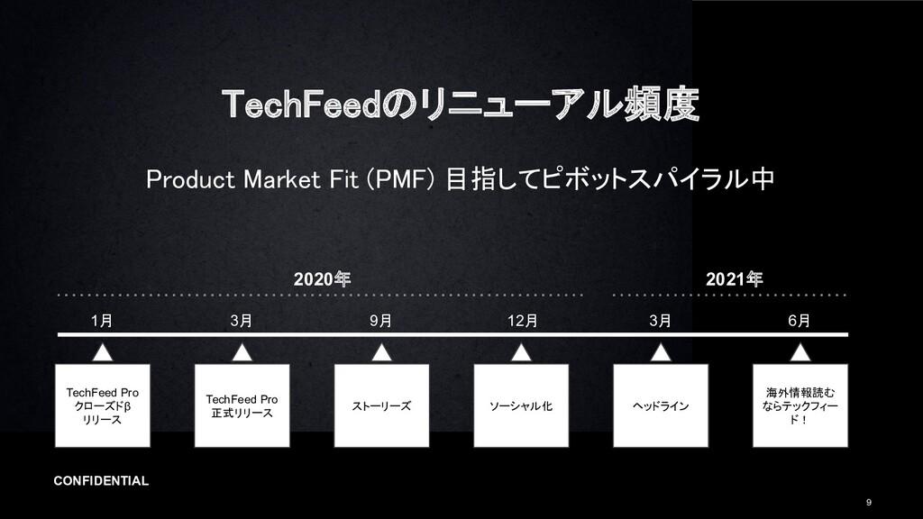 CONFIDENTIAL 9 TechFeedのリニューアル頻度 Product Marke...