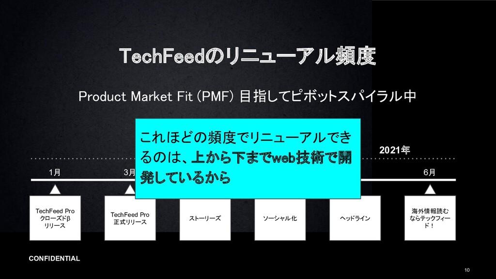 CONFIDENTIAL 10 TechFeedのリニューアル頻度 Product Mark...