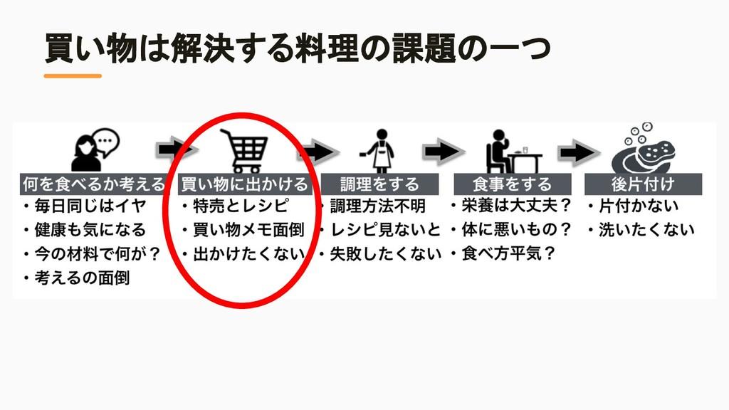 買い物は解決する料理の課題の一つ