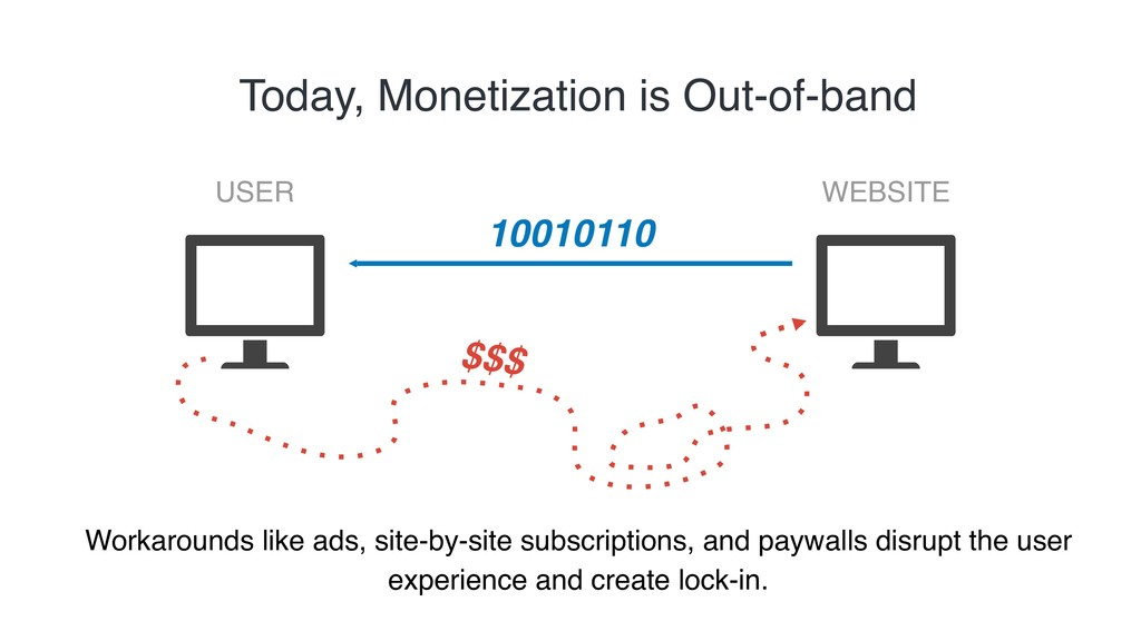 10010110 USER WEBSITE $$$ Today, Monetization i...