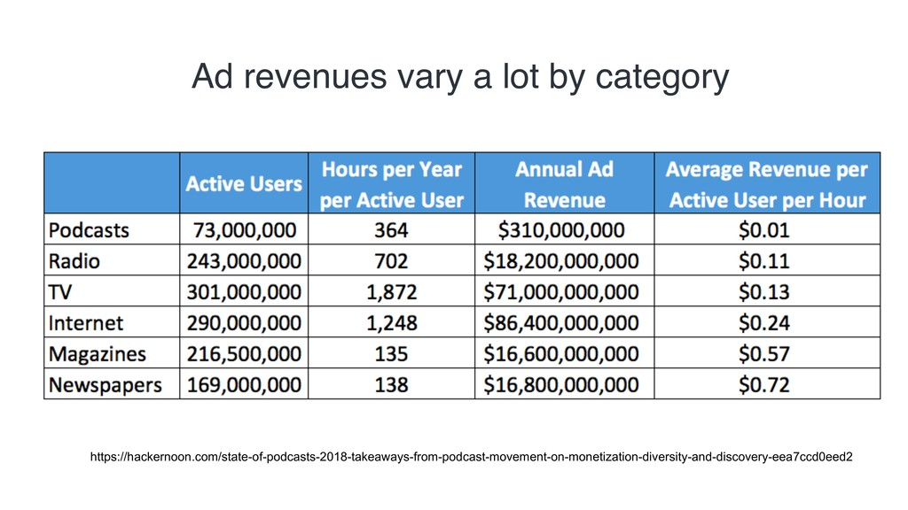 Ad revenues vary a lot by category https://hack...