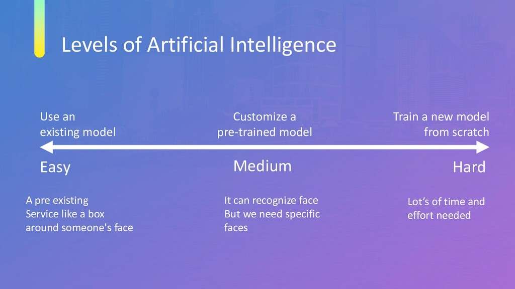 Levels of Artificial Intelligence Easy Medium H...