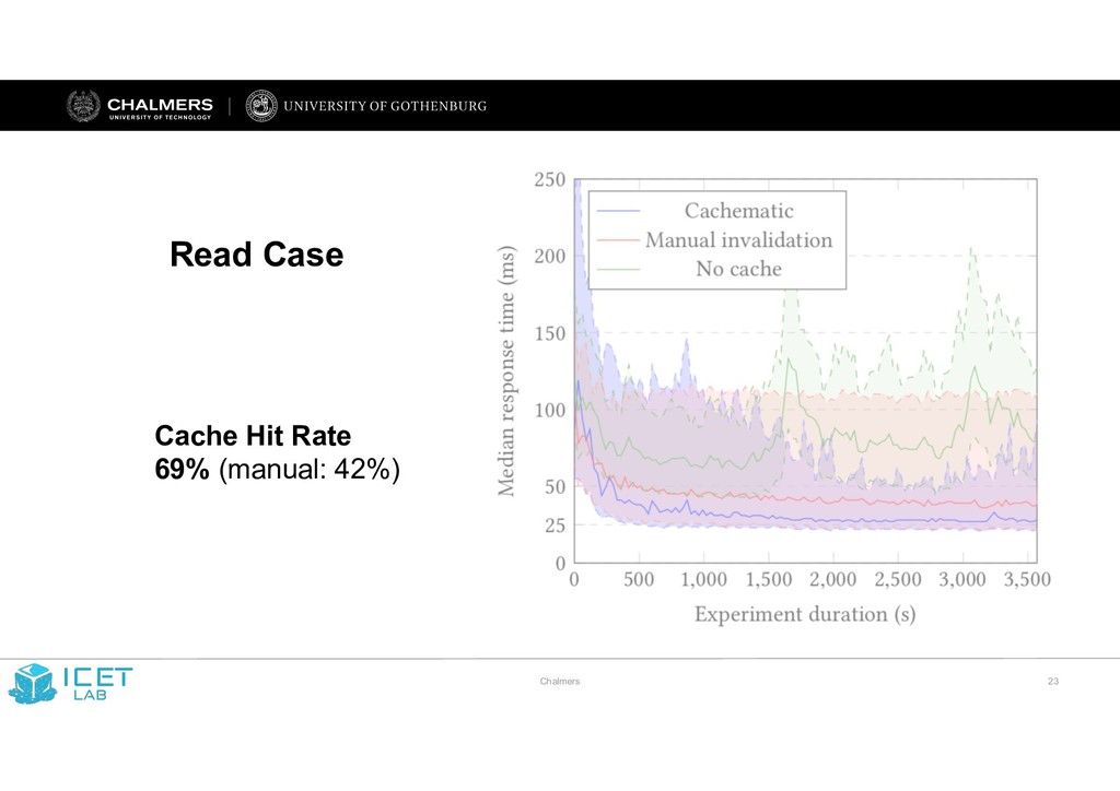 Chalmers !23 Read Case Cache Hit Rate 69% (manu...