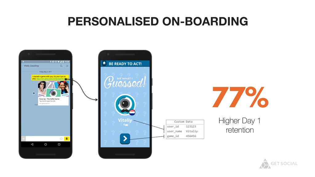@zasadnyy PERSONALISED ON-BOARDING 77% Higher D...