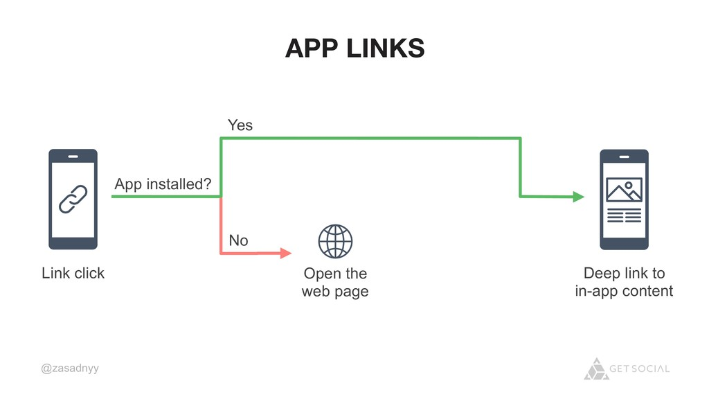 @zasadnyy App installed? Yes Deep link to in-ap...