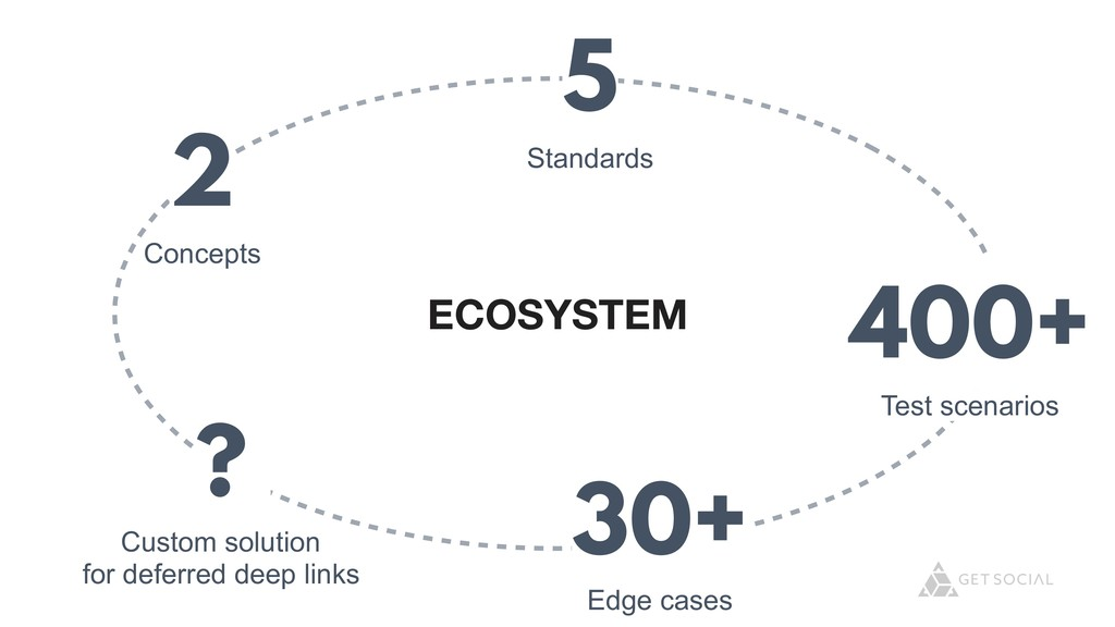 @zasadnyy ECOSYSTEM 2 Concepts 5 Standards 400+...