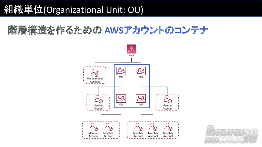 組織単位(Organizational Unit: OU) 階層構造を作るための AWSアカウ...