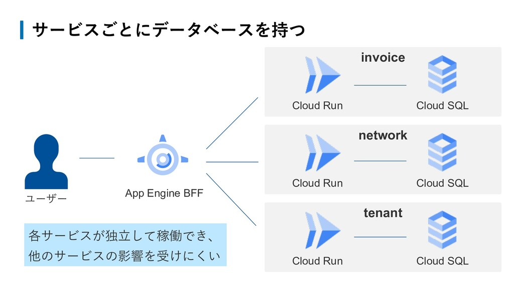 network サービスごとにデータベースを持つ App Engine BFF ユーザー Cl...
