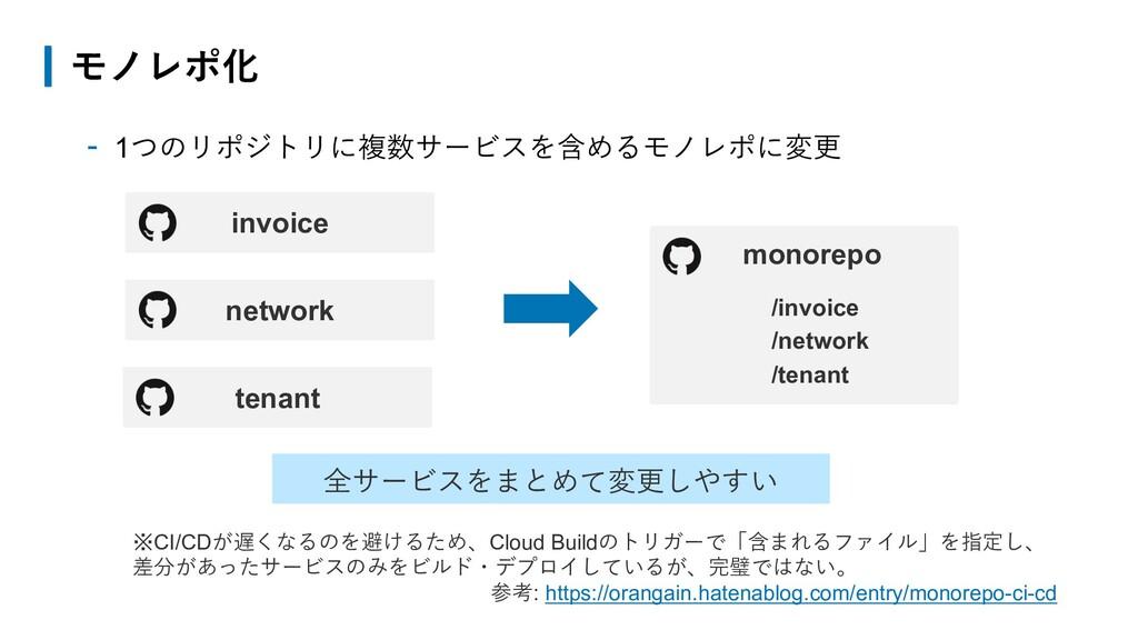 - 1つのリポジトリに複数サービスを含めるモノレポに変更 モノレポ化 invoice netw...