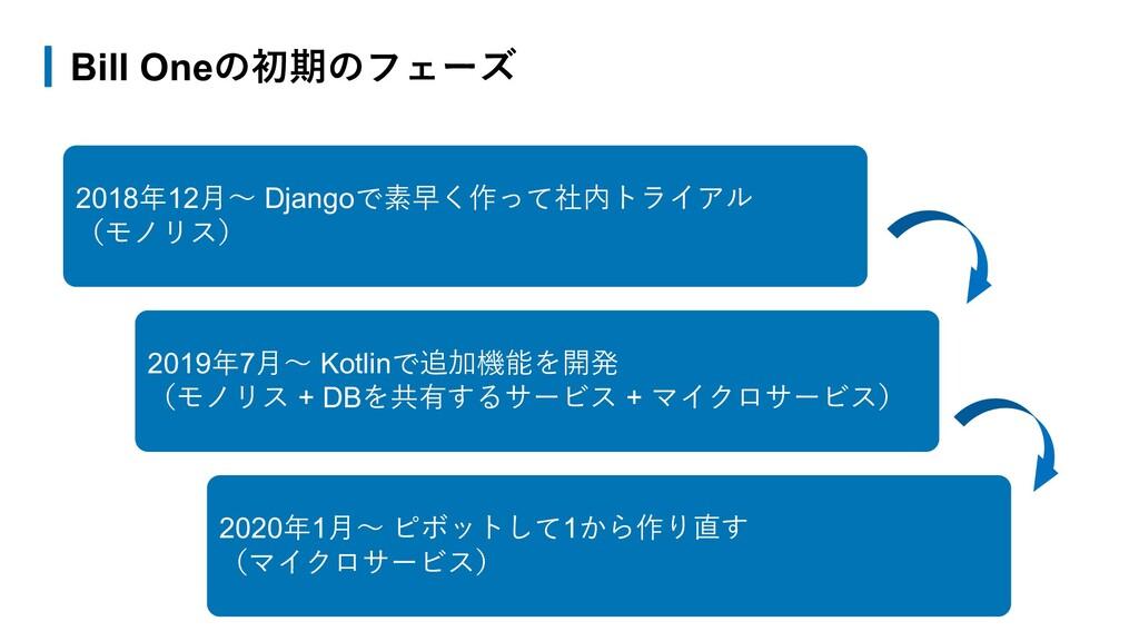 Bill Oneの初期のフェーズ 2018年12⽉〜 Djangoで素早く作って社内トライアル...