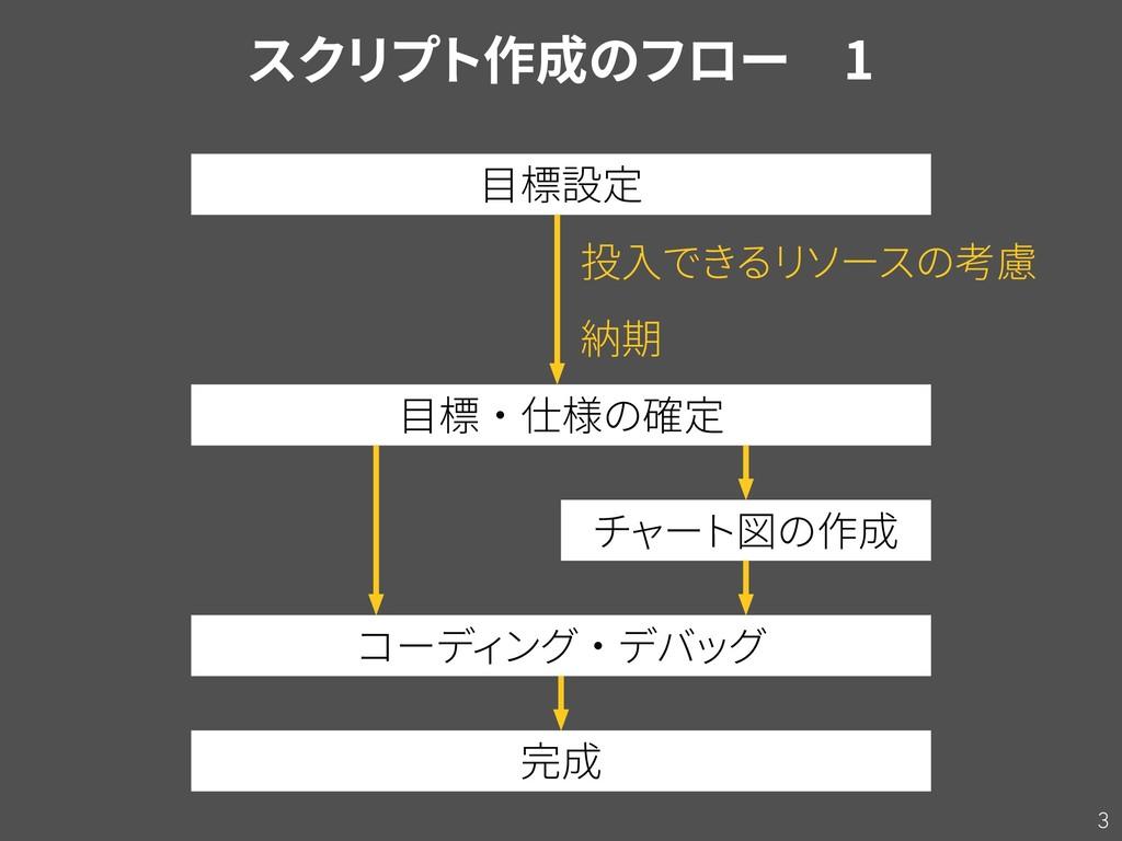 3 目標設定 目標・仕様の確定 コーディ ング・デバッグ チャート図の作成 完成 納期 投入で...