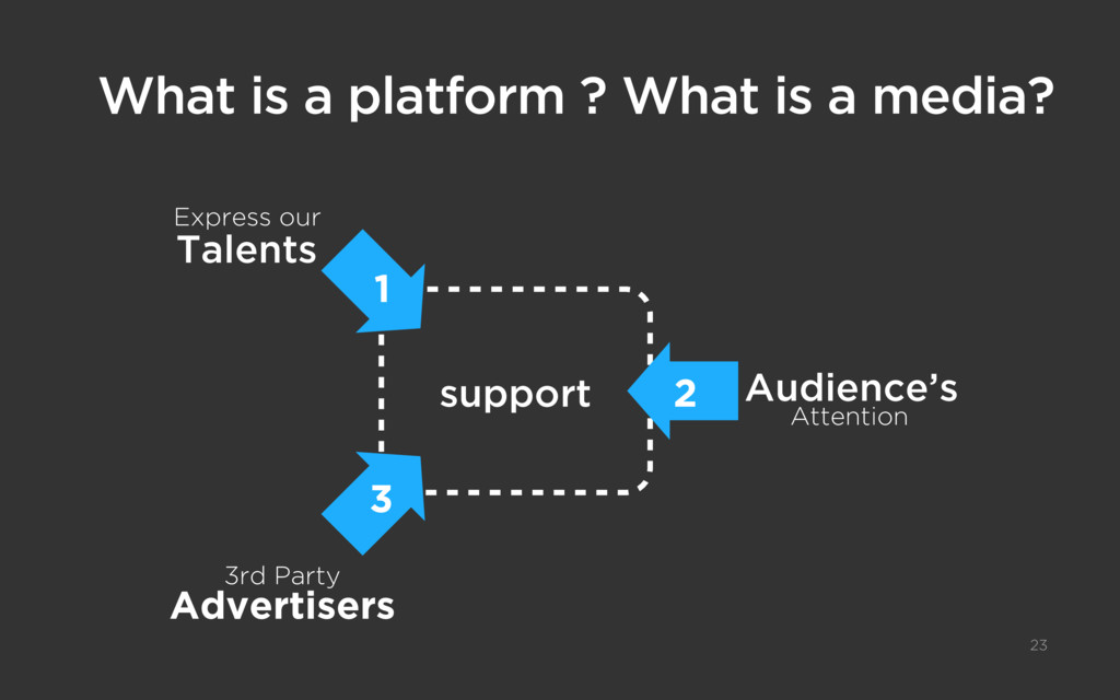 What is a platform ? What is a media? 23 Expres...