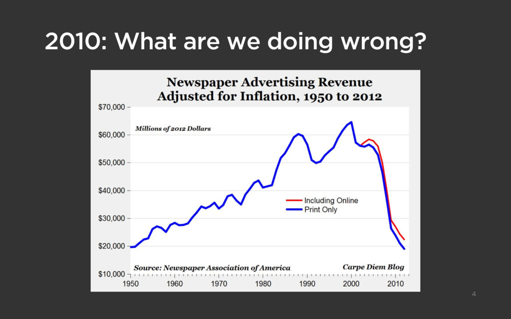 2010: What are we doing wrong? 4