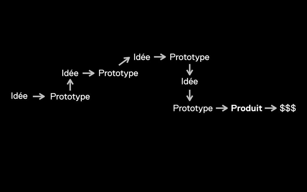 Idée Prototype Prototype Prototype Produit $$$ ...