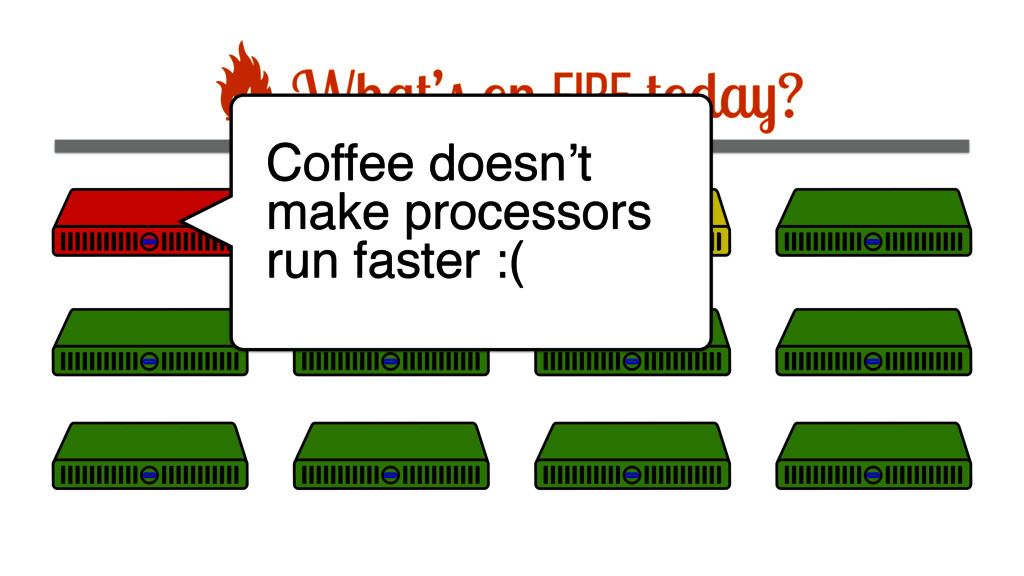 What's on fire today? Coffee doesn't make proce...