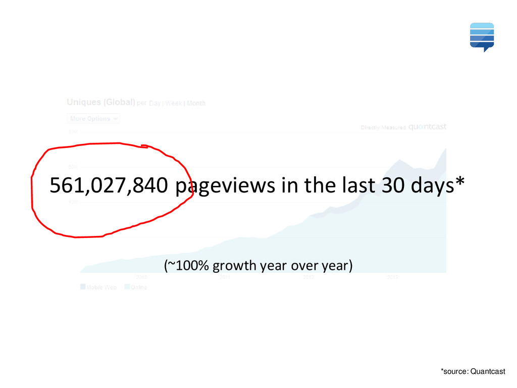 561,027,840 pageviews in the last 30 days* (~10...