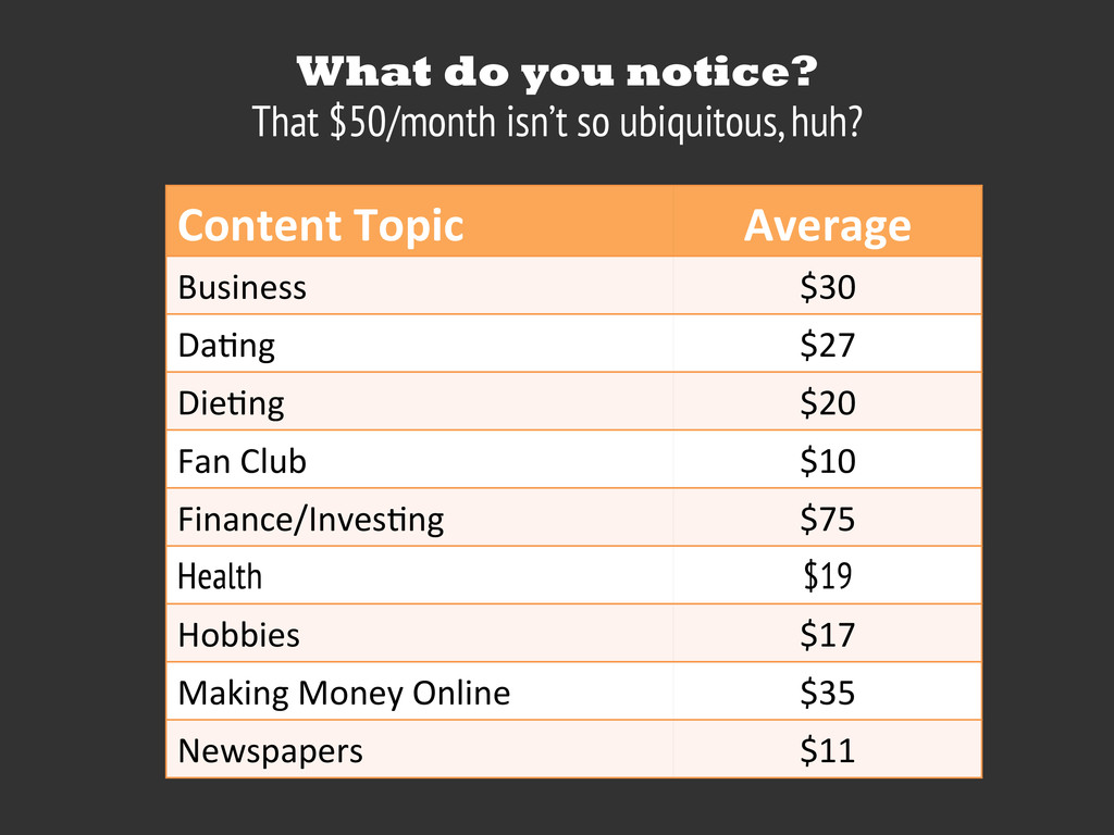 Content Topic Average Business $30 Da,ng $27...