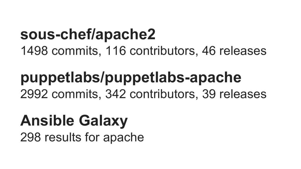 sous-chef/apache2 1498 commits, 116 contributor...