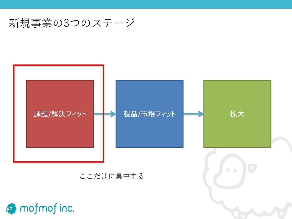 課題/解決フィット 製品/市場フィット 拡大 ここだけに集中する 新規事業の3つのステージ