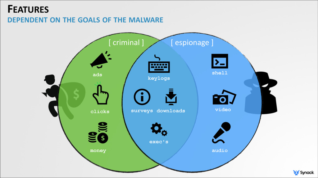 FEATURES DEPENDENT ON THE GOALS OF THE MALWARE ...