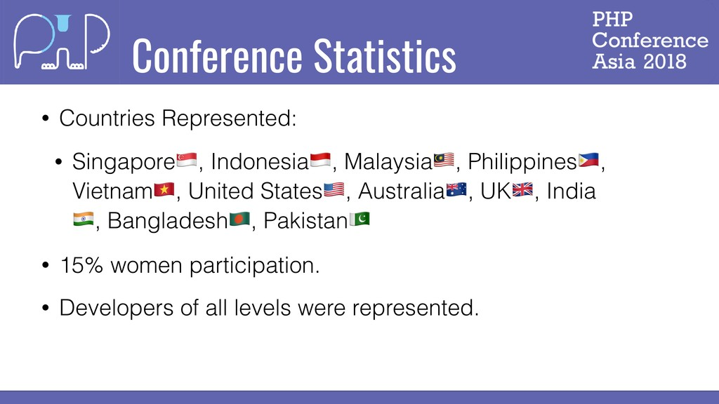 Conference Statistics • Countries Represented: ...