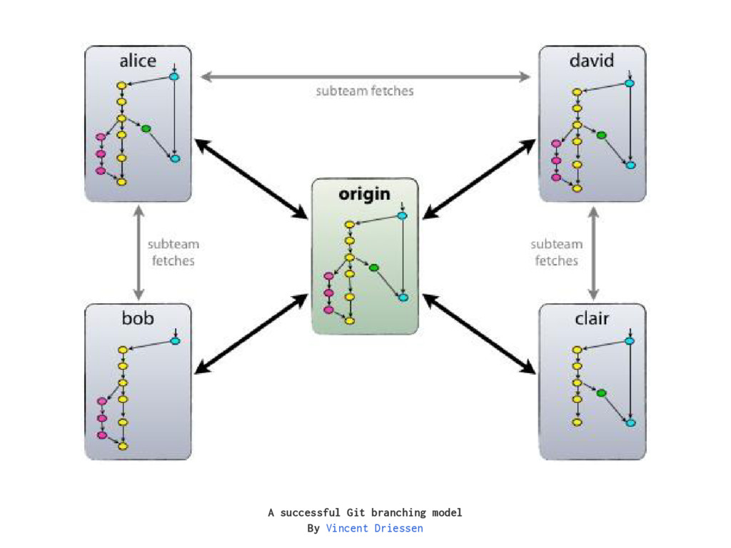 A successful Git branching model By Vincent Dri...