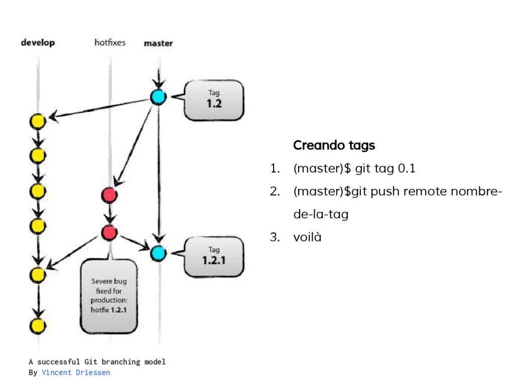 Creando tags 1. (master)$ git tag 0.1 2. (maste...