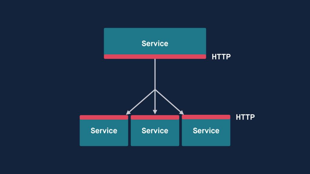 Service Service Service Service HTTP HTTP