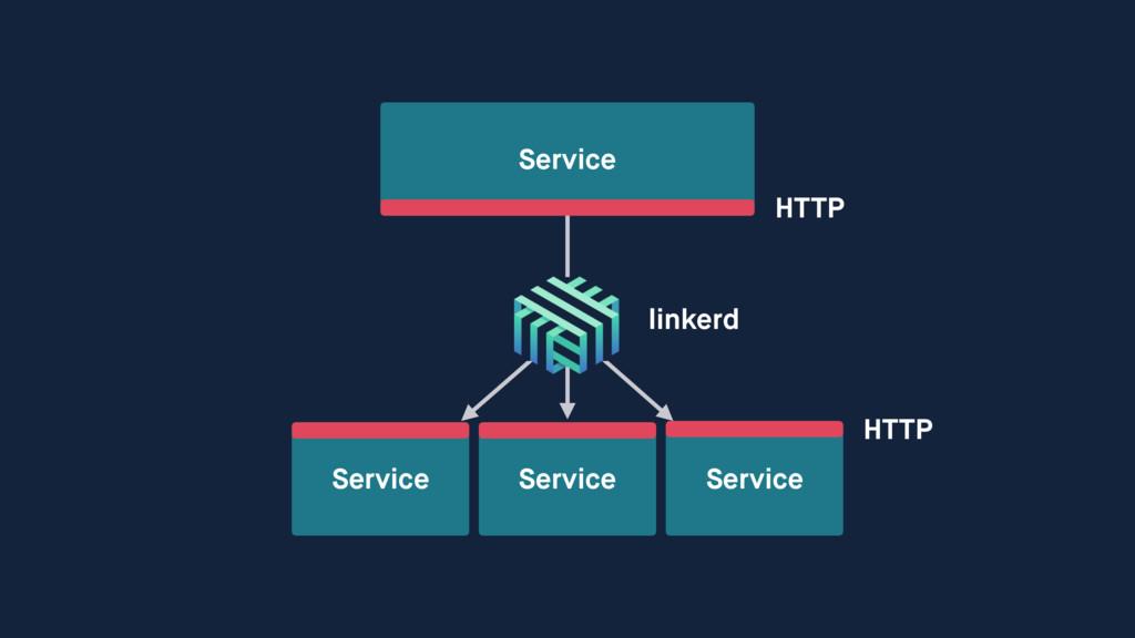 Service Service Service Service HTTP HTTP linke...