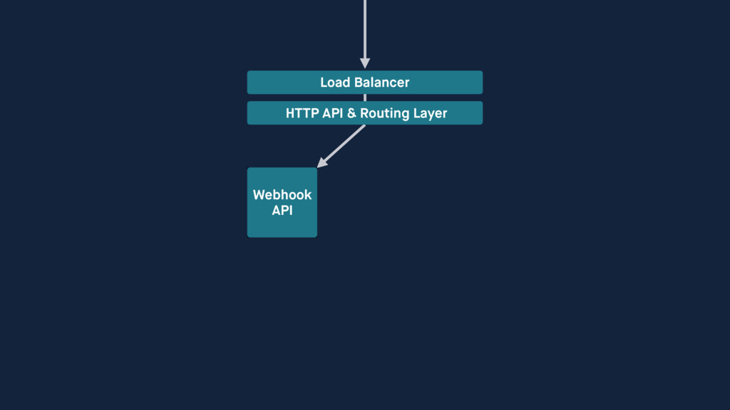 Load Balancer HTTP API & Routing Layer Webhook