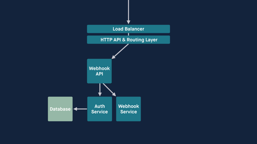 Auth Service Webhook Service Load Balancer HT...