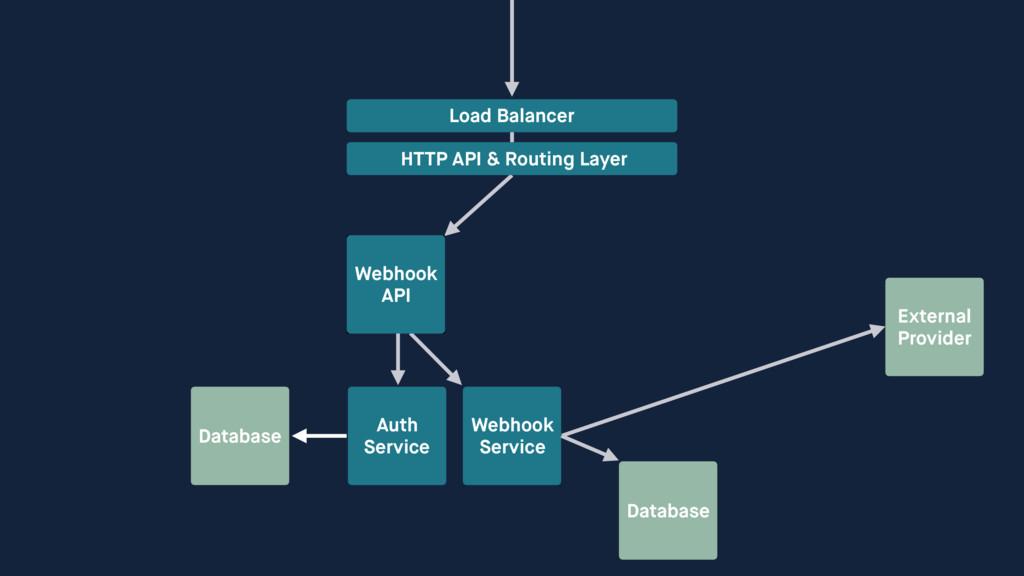 External Provider Database Auth Service Webhoo...