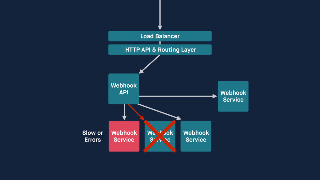 Webhook Service Webhook Service Webhook Serv...