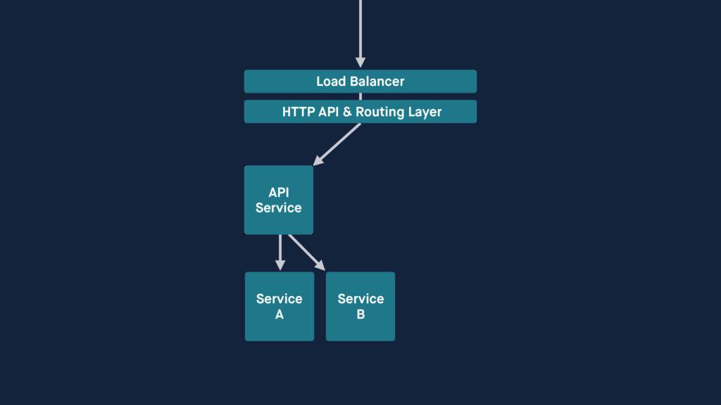Service A Service B Load Balancer HTTP API & Ro...